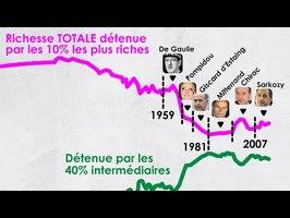 La SPECTACULAIRE réduction des inégalités en France (1965-1980)